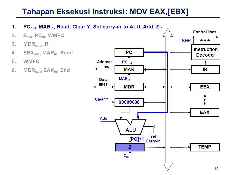 Tahapan Eksekusi Instruksi: MOV EAX,[EBX]